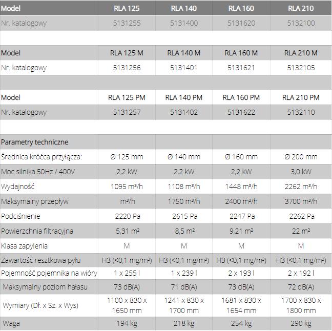 Urządzenia odciągowe seria RLA 125 / 140 / 160 / 210